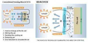 3D Freezer Technology Illustration