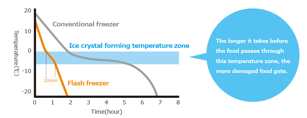 flash freezer