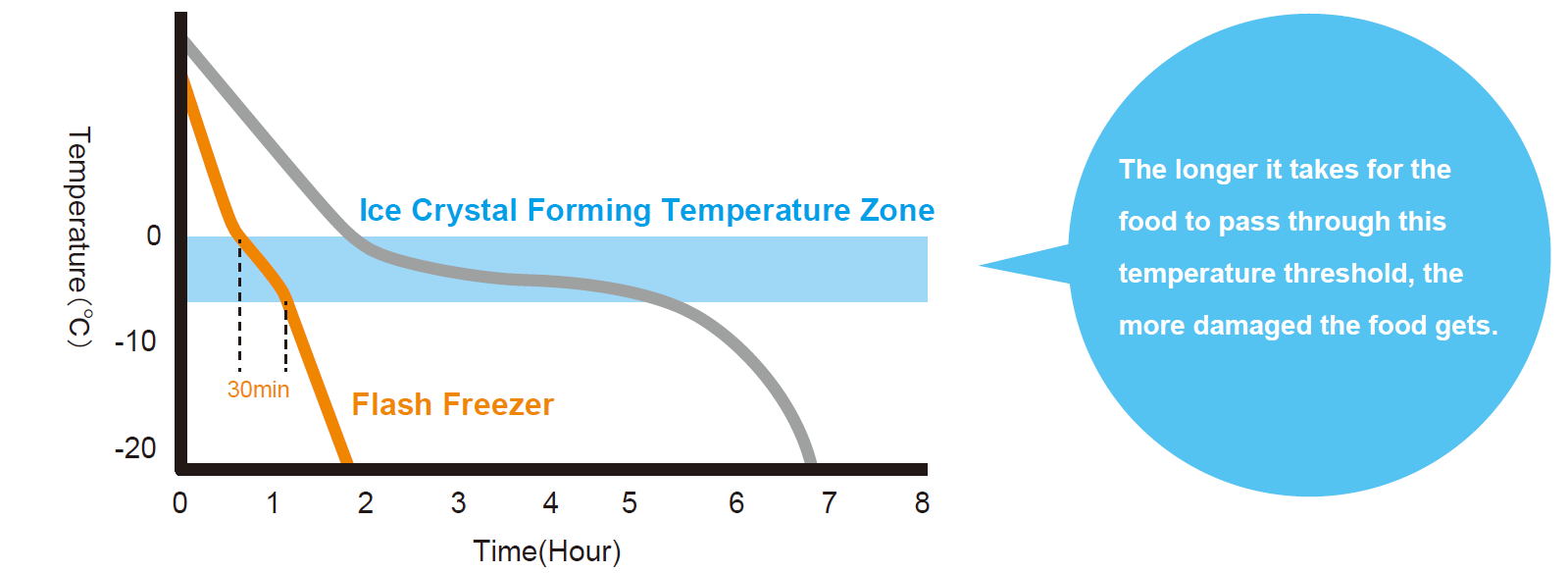 flash freeze temperature graph