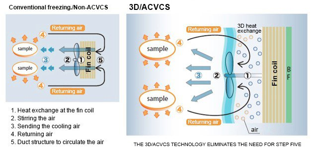 3D freezer illustration of its special ACVCS technology