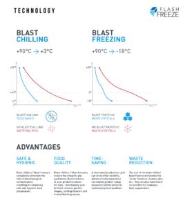 Blast Chiller Freezer Temperature